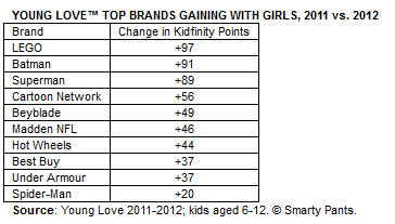 young love chart